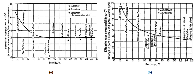 Formation Compaction Component of Total Rock Compressibility and Effective reservoir compressibility