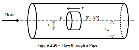 liquid permeability of porous media Fluid flow through porous media permeability of porous medium for the calculation of capillary imbibition speed of a liquid to an initially dry medium.