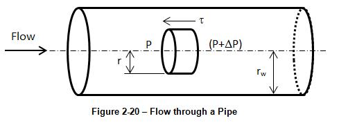 Flow through a Pipe
