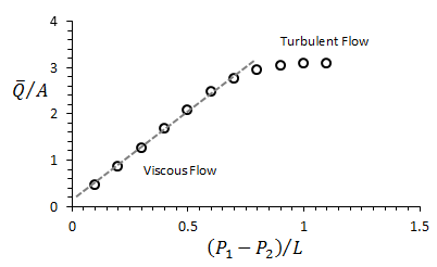 Plot of Experimental Results for Calculation of Permeability