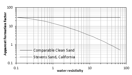 Apparent Formation Factor vs. Water Resistivity for Clay and Clean Sands