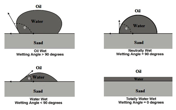 Illustration of Wettability