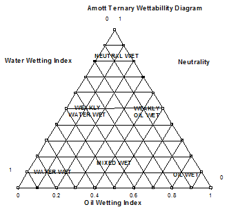 Amott Index Ternary Diagram