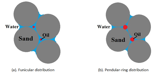 Wetting and non-Wetting Fluid Distribution About Inter Grain Contact of Sphere