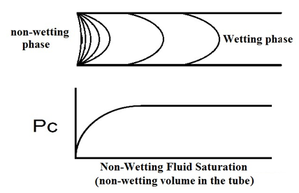 Non-Wetting Fluid Entering Capillary Tube