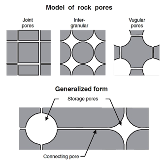 Model of rock pores- joint pores, intergranular pores, vugular pores, storage pores