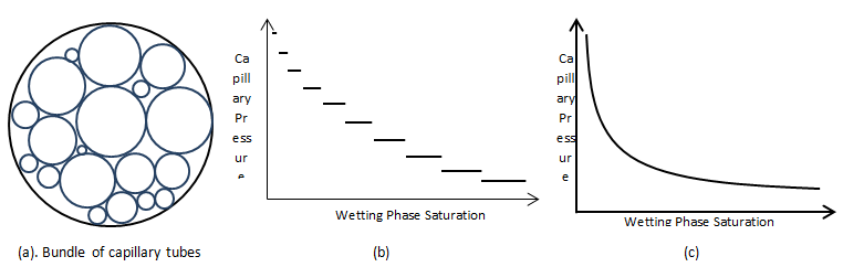capillary pressure versus wetting phase saturation