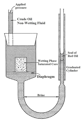 Porous Diaphragm Capillary Pressure Device