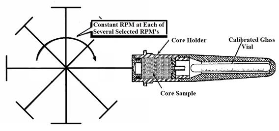 Centrifugal Apparatus