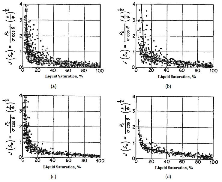 j-function correlation of capillary pressure data in edwards jourdanton  field