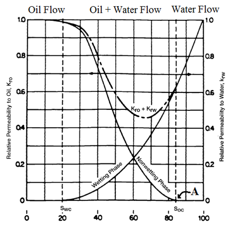 Typical relative permeability curve