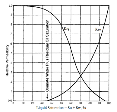 Typical Gas-Oil Relative Permeability Curve