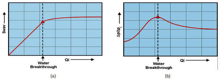 (a) Average Water Saturation vs. Water Injection, (b) Injectivity Ratio
