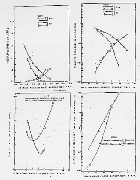 Relative Permeability Curves of Berea Sandstone, Strong Water-Wet Conditions (Sankar 1979)