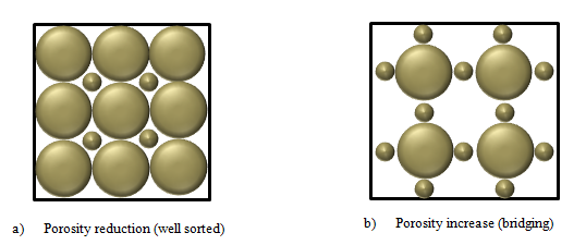 Effect of sorting and grain size distribution on porosity
