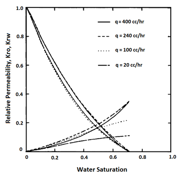 Effects of Flow Rate on Relative Permeability (After 22)