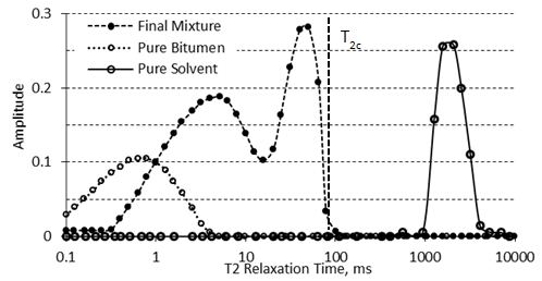 Typical NMR Spectrum for Pure Bitumen, Pure Solvent, and a Mixture