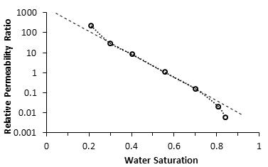 Semilog Plot of Relative Permeability Ratio versus Saturation