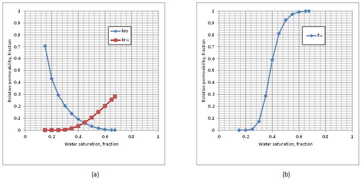 (a) Relative Permeability Curves, (b) Fractional Flow Curve