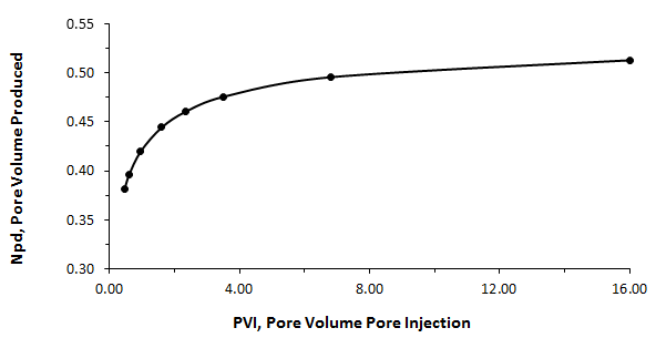 Dimensionless Pore Volume Oil Recovery vs. Dimensionless Pore Volume Water Injection