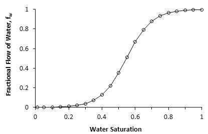 Fractional Flow Curve