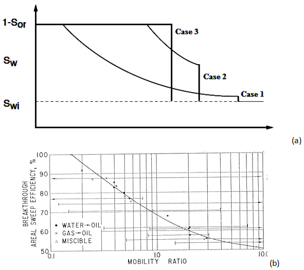 (a) Water Saturation Distribution in Systems for Different Oil/Water Viscosity Ratios (b) Areal Sweep Efficiency at Breakthrough, Five-Spot Pattern (Craig, 1980)