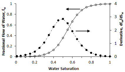Water Fractional Flow and its Derivative