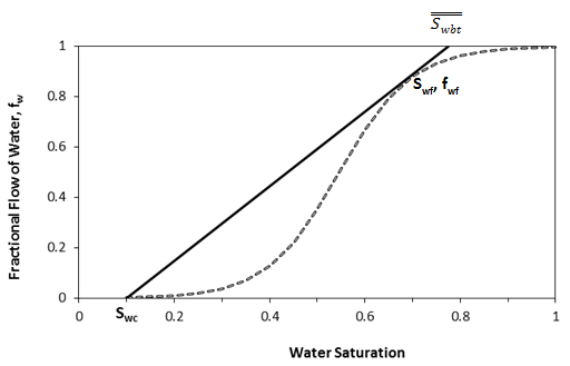 Tangent to the Fractional Flow Curve from Sw = Swc
