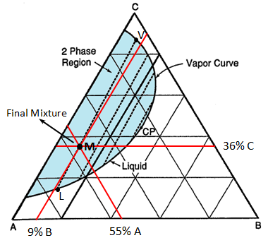 Liquid Vapour Phase Diagram for Example 5-2