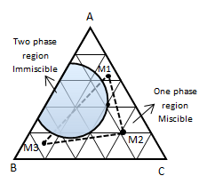 Determination of Miscible Condition from Ternary Diagram