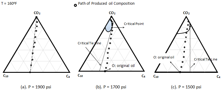 Displacement of a C4 / C10 Mixture by Pure CO2, Representation on a Ternary Diagram