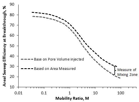 Areal Sweep Efficiency as a Function of Mobility Ratio