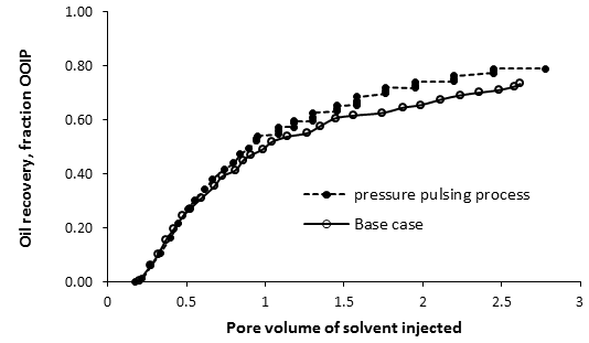 Cumulative Recovery for Rate Reduction and Pressure Pulsing as a Function of Pore Volumes of Solvent Injected
