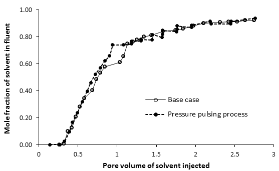 Mole Fraction of Solvent in the Effluent as a Function of the Pore Volumes of Solvent Injected. Rate Reduction and Pressure Pulsing Case