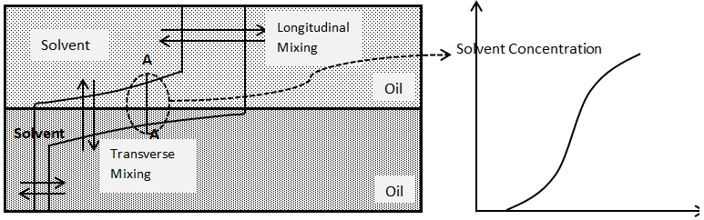 Mixing of Solvent and Oil by Longitudinal and Transverse Dispersion
