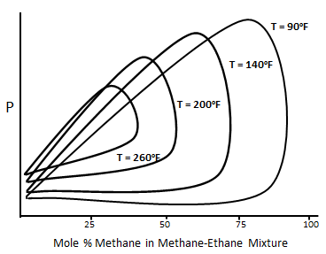 Typical P-X Diagram for the Methane-normal Butane System