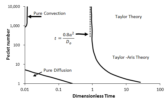 Summary of the Regions of Applicability of Various Analytical Solutions for Dispersion in Capillary Tubes with Step Change in Inlet Concentration as a Function of Dimensionless Time and Peclet Number (From Dullien, 1992)