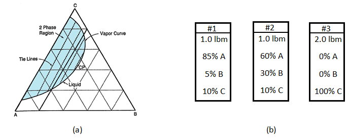 Example 5-2 a) Ternary Diagram, b) Chemicals To Be Mixed