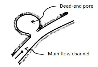 Dead-end Pores