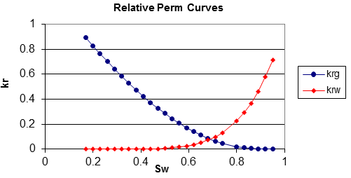Relative Permeaibility Curves (Kr vs Sw)