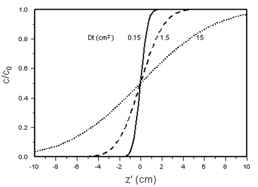 Concentration as a Function of Transformed Distance for Different Values of Dispersion Coefficient or Time, Calculated from eq. (5-72), Infinite System