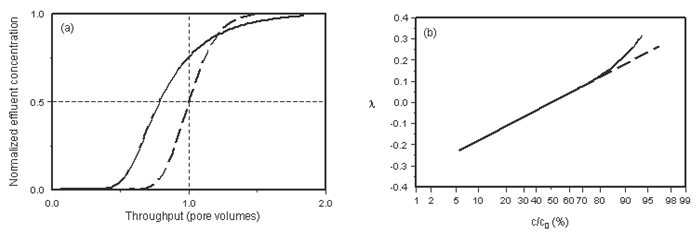 The Effects of Capacitance: (a) Illustration of Symmetrical and Skewed Effluent Profiles, (b) Deviation of Probability Plot from Linearity Due to Asymmetry in Effluent Profile